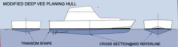Modified Deep Vee Planing Hull