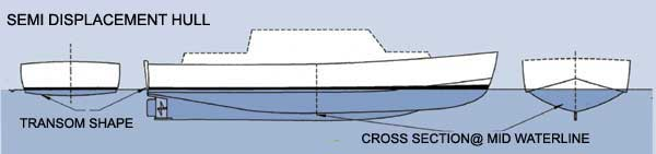 semidisplacement of hull form